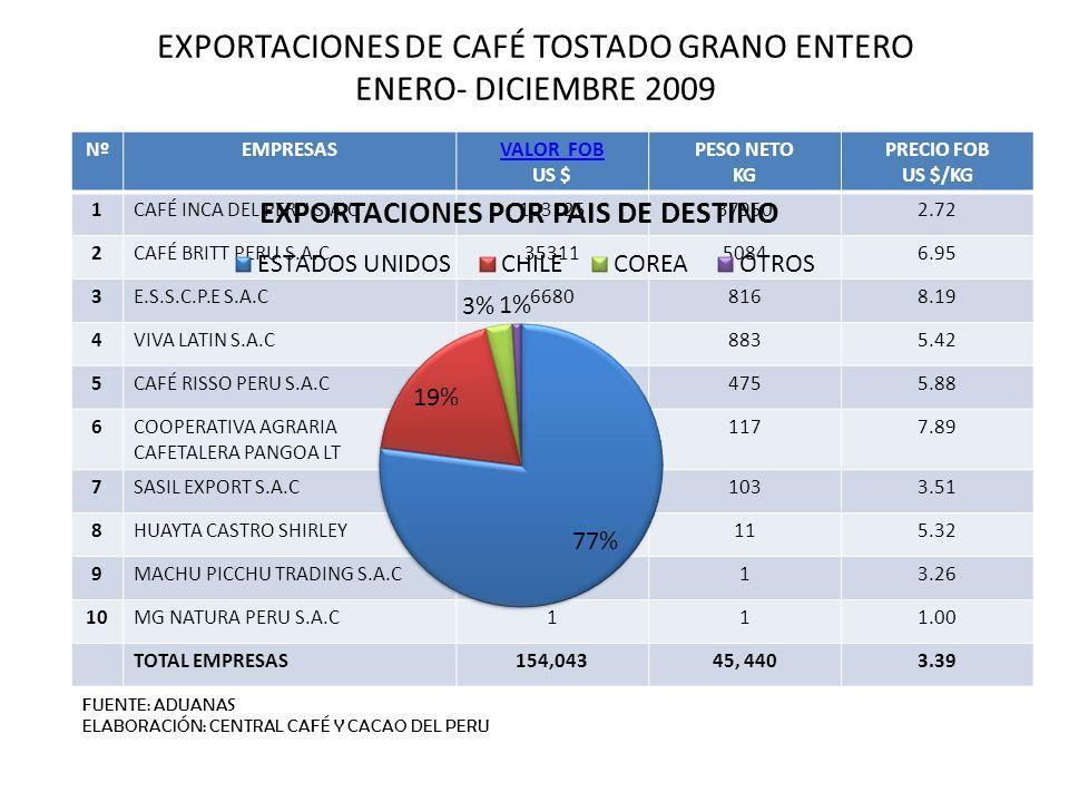 EXPORTACIONES DE CAFÉ TOSTADO GRANO ENTERO ENERO- DICIEMBRE 2009 NºEMPRESASVALOR FOB US $ PESO NETO KG PRECIO FOB US $/KG 1CAFÉ INCA DEL PERU S.A.C103