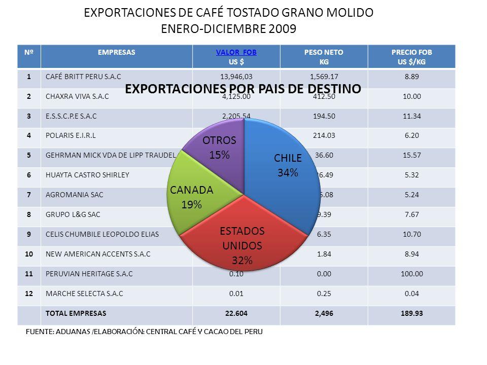 EXPORTACIONES DE CAFÉ TOSTADO GRANO MOLIDO ENERO-DICIEMBRE 2009 NºEMPRESASVALOR FOB US $ PESO NETO KG PRECIO FOB US $/KG 1CAFÉ BRITT PERU S.A.C13,946,