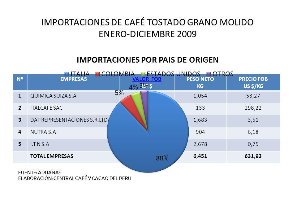 IMPORTACIONES DE CAFÉ TOSTADO GRANO MOLIDO ENERO-DICIEMBRE 2009 NºEMPRESASVALOR FOB US $ PESO NETO KG PRECIO FOB US $/KG 1QUIMICA SUIZA S.A56,1281,054