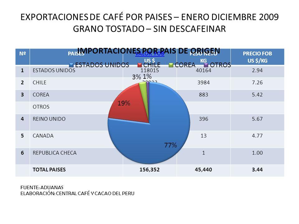 EXPORTACIONES DE CAFÉ POR PAISES – ENERO DICIEMBRE 2009 GRANO TOSTADO – SIN DESCAFEINAR NºPAISESVALOR FOB US $ PESO NETO KG PRECIO FOB US $/KG 1ESTADO