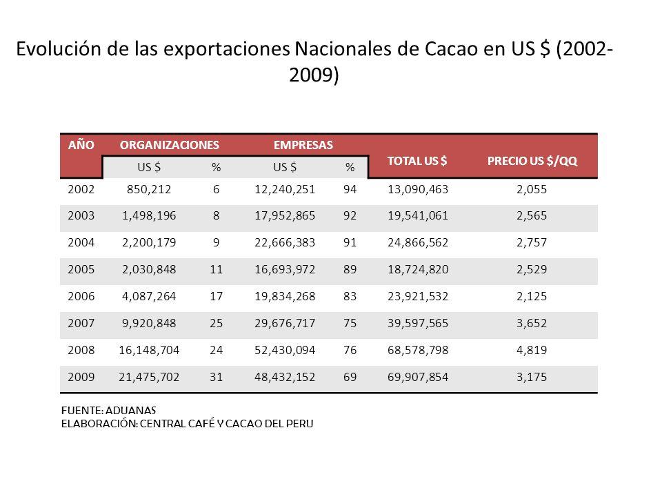 Evolución de las exportaciones Nacionales de Cacao en US $ (2002- 2009) AÑOORGANIZACIONESEMPRESAS TOTAL US $PRECIO US $/QQ US $% % 2002850,212612,240,