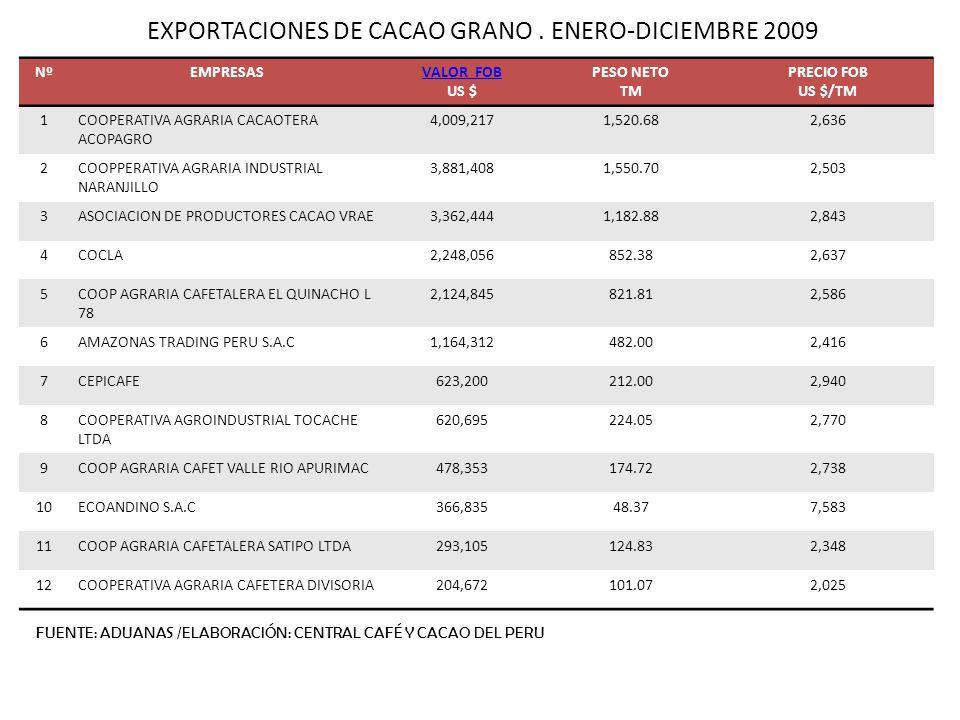 EXPORTACIONES DE CACAO GRANO. ENERO-DICIEMBRE 2009 NºEMPRESASVALOR FOB US $ PESO NETO TM PRECIO FOB US $/TM 1COOPERATIVA AGRARIA CACAOTERA ACOPAGRO 4,