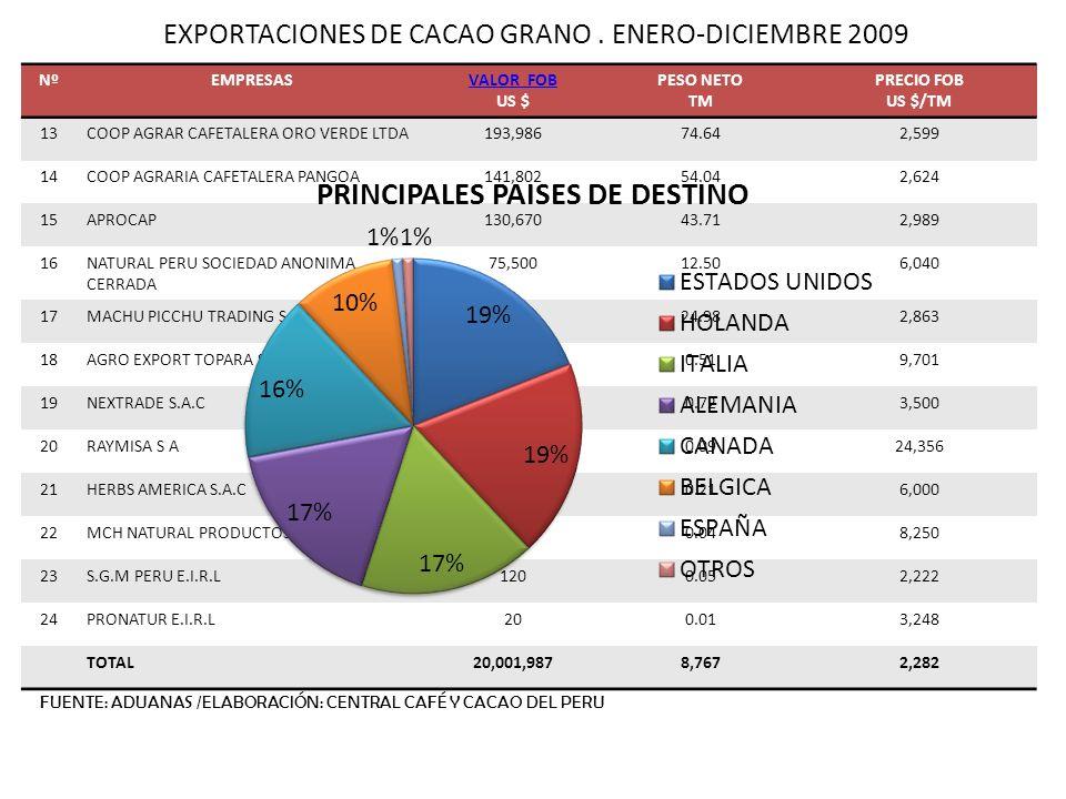 EXPORTACIONES DE CACAO GRANO. ENERO-DICIEMBRE 2009 NºEMPRESASVALOR FOB US $ PESO NETO TM PRECIO FOB US $/TM 13COOP AGRAR CAFETALERA ORO VERDE LTDA193,