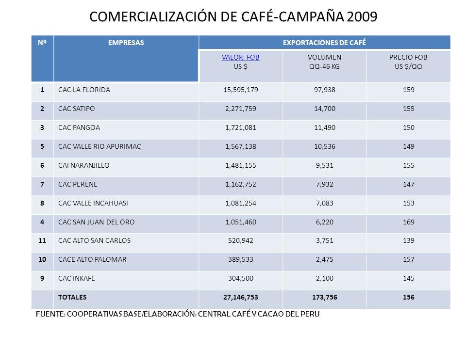 COMERCIALIZACIÓN DE CAFÉ-CAMPAÑA 2009 NºEMPRESASEXPORTACIONES DE CAFÉ VALOR FOB US $ VOLUMEN QQ-46 KG PRECIO FOB US $/QQ 1CAC LA FLORIDA15,595,17997,9