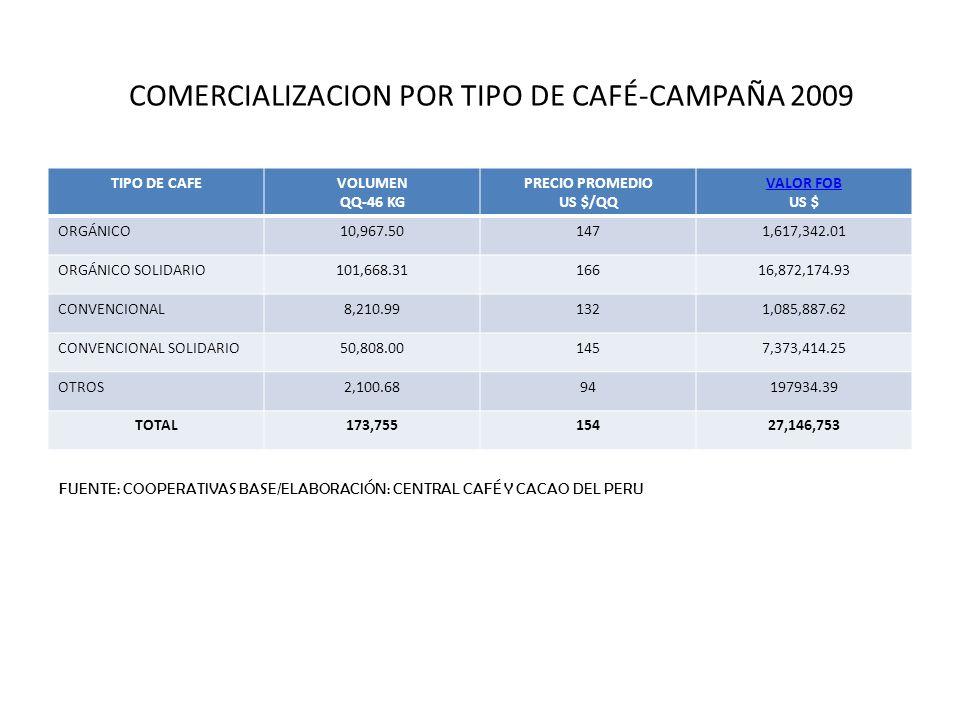 COMERCIALIZACION POR TIPO DE CAFÉ-CAMPAÑA 2009 TIPO DE CAFEVOLUMEN QQ-46 KG PRECIO PROMEDIO US $/QQ VALOR FOB US $ ORGÁNICO10,967.501471,617,342.01 OR