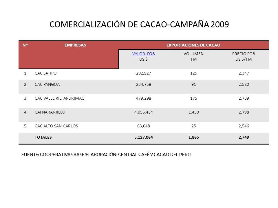 COMERCIALIZACIÓN DE CACAO-CAMPAÑA 2009 NºEMPRESASEXPORTACIONES DE CACAO VALOR FOB US $ VOLUMEN TM PRECIO FOB US $/TM 1CAC SATIPO292,9271252,347 2CAC P