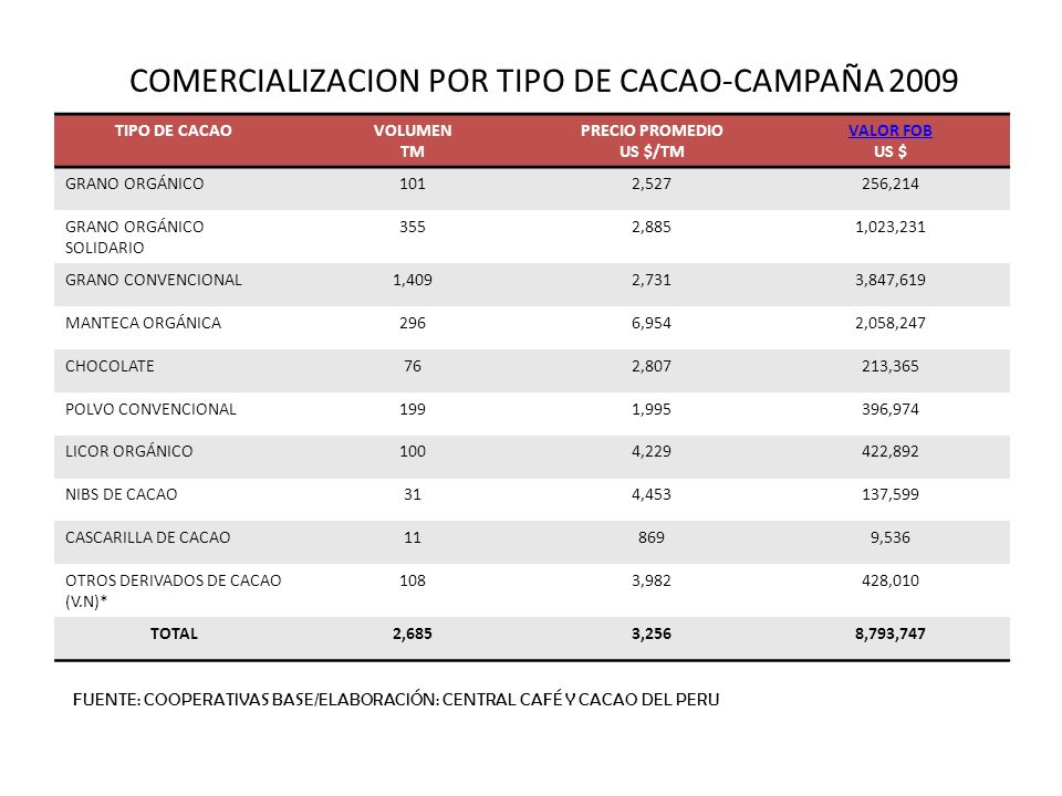 COMERCIALIZACION POR TIPO DE CACAO-CAMPAÑA 2009 TIPO DE CACAOVOLUMEN TM PRECIO PROMEDIO US $/TM VALOR FOB US $ GRANO ORGÁNICO1012,527256,214 GRANO ORG