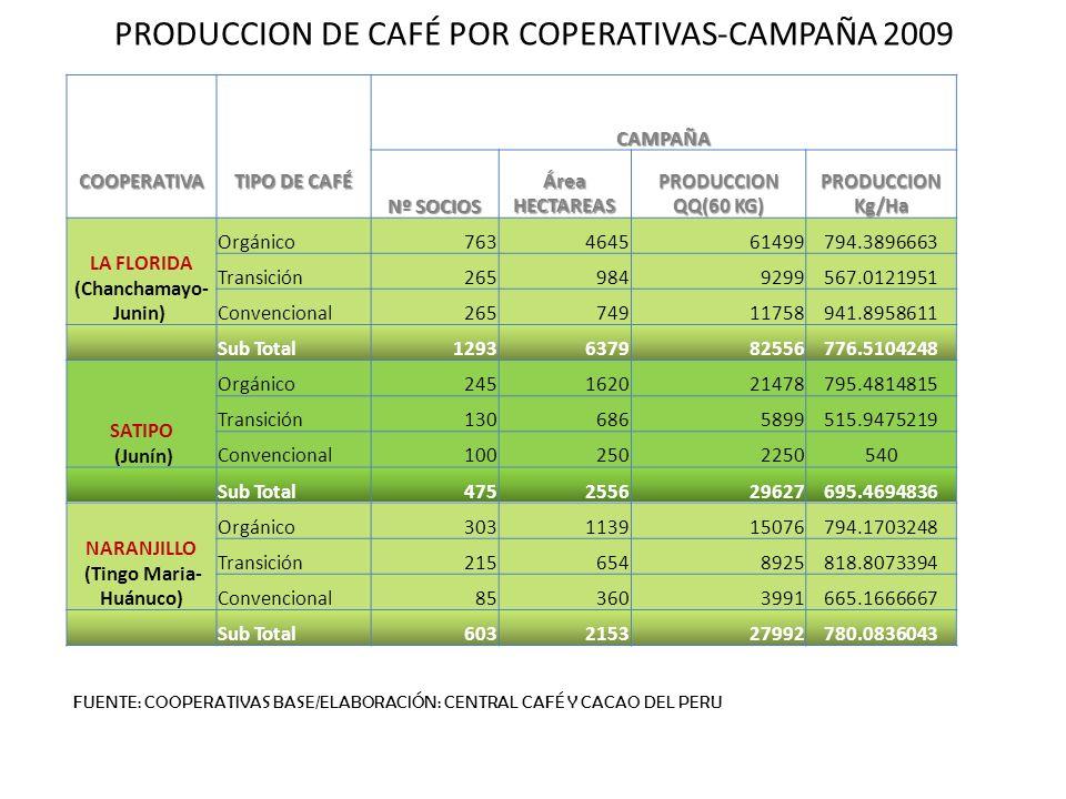 PRODUCCION DE CAFÉ POR COPERATIVAS-CAMPAÑA 2009COOPERATIVA TIPO DE CAFÉ CAMPAÑA Nº SOCIOS Área HECTAREAS PRODUCCION QQ(60 KG) PRODUCCION Kg/Ha LA FLOR