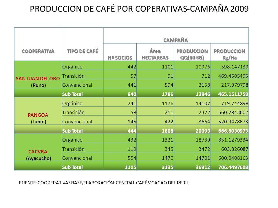 COOPERATIVA TIPO DE CAFÉ CAMPAÑA Nº SOCIOS Área HECTAREAS PRODUCCION QQ(60 KG) PRODUCCION Kg/Ha SAN JUAN DEL ORO (Puno) Orgánico442110110976598.147139