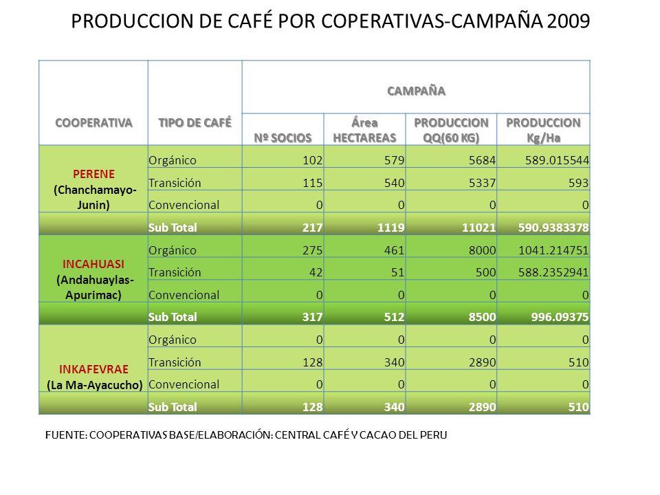COOPERATIVA TIPO DE CAFÉ CAMPAÑA Nº SOCIOS Área HECTAREAS PRODUCCION QQ(60 KG) PRODUCCION Kg/Ha PERENE (Chanchamayo- Junin) Orgánico1025795684589.0155
