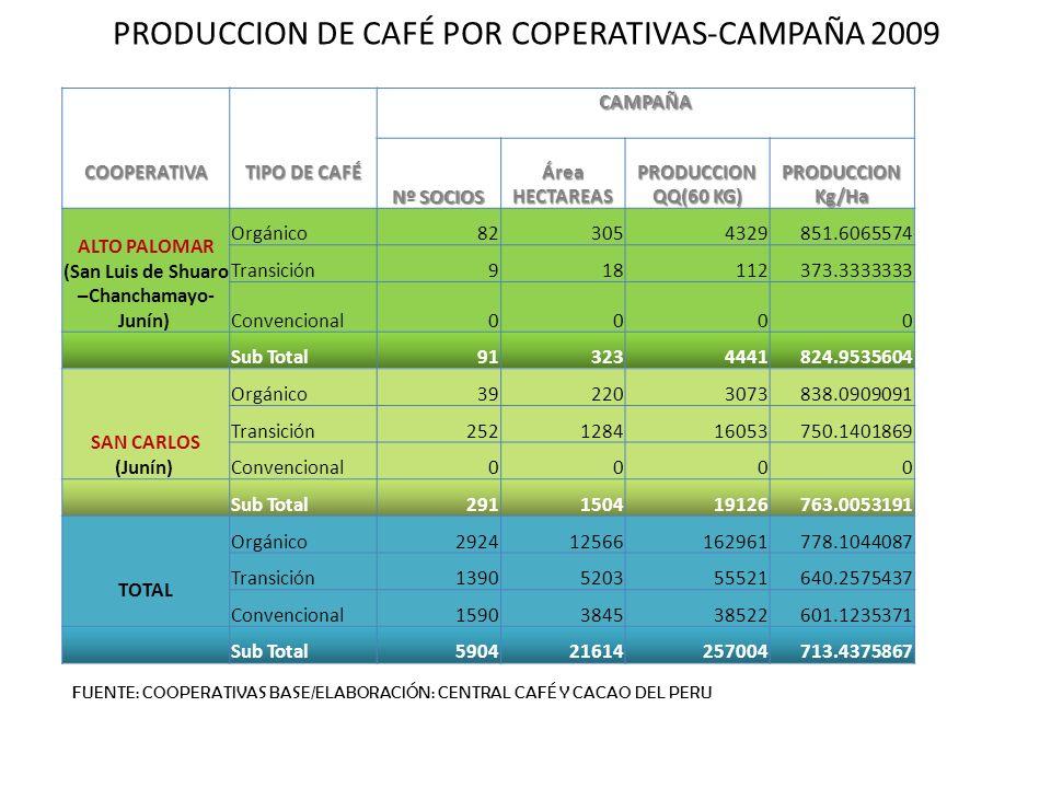 COOPERATIVA TIPO DE CAFÉ CAMPAÑA Nº SOCIOS Área HECTAREAS PRODUCCION QQ(60 KG) PRODUCCION Kg/Ha ALTO PALOMAR (San Luis de Shuaro –Chanchamayo- Junín)