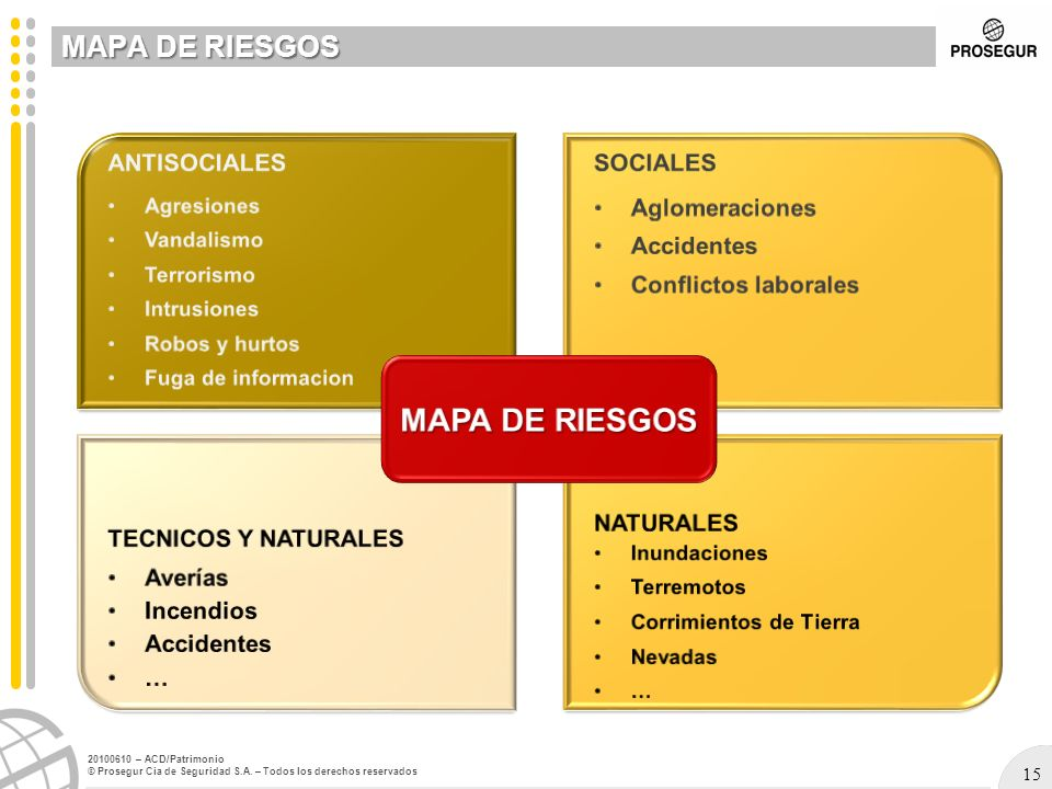 15 20100610 – ACD/Patrimonio © Prosegur Cia de Seguridad S.A. – Todos los derechos reservados MAPA DE RIESGOS