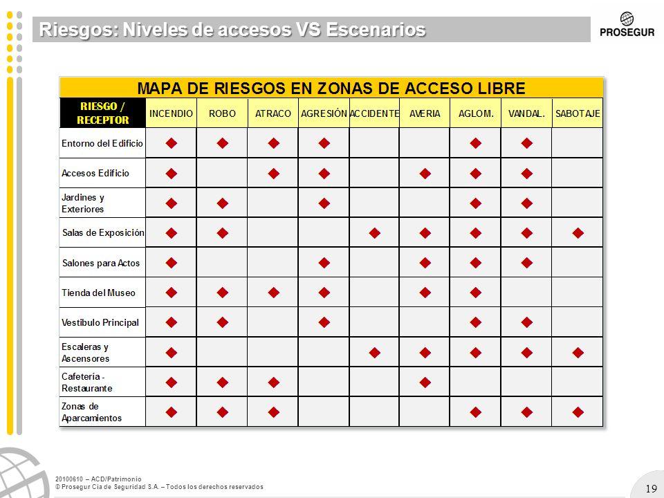 19 20100610 – ACD/Patrimonio © Prosegur Cia de Seguridad S.A. – Todos los derechos reservados Riesgos: Niveles de accesos VS Escenarios