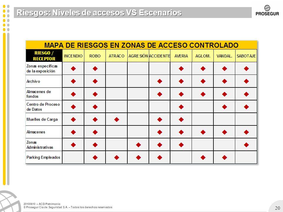 20 20100610 – ACD/Patrimonio © Prosegur Cia de Seguridad S.A. – Todos los derechos reservados Riesgos: Niveles de accesos VS Escenarios