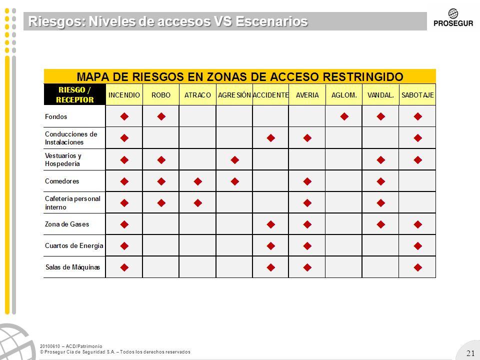 21 20100610 – ACD/Patrimonio © Prosegur Cia de Seguridad S.A. – Todos los derechos reservados Riesgos: Niveles de accesos VS Escenarios