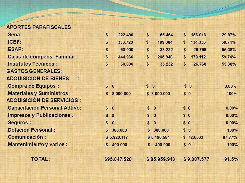 APORTES PARAFISCALES.Sena: $ 222.480 $ 66.464 $ 156.016 29.87%.ICBF : $ 333.720 $ 199.384 $ 134.336 59.74%.ESAP: $ 60.000 $ 33.232 $ 26.768 55.38%.Caj