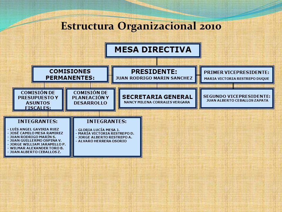 Estructura Organizacional 2010 PRIMER VICEPRESIDENTE: MARIA VICTORIA RESTREPO DUQUE SEGUNDO VICEPRESIDENTE: JUAN ALBERTO CEBALLOS ZAPATA SECRETARIA GE