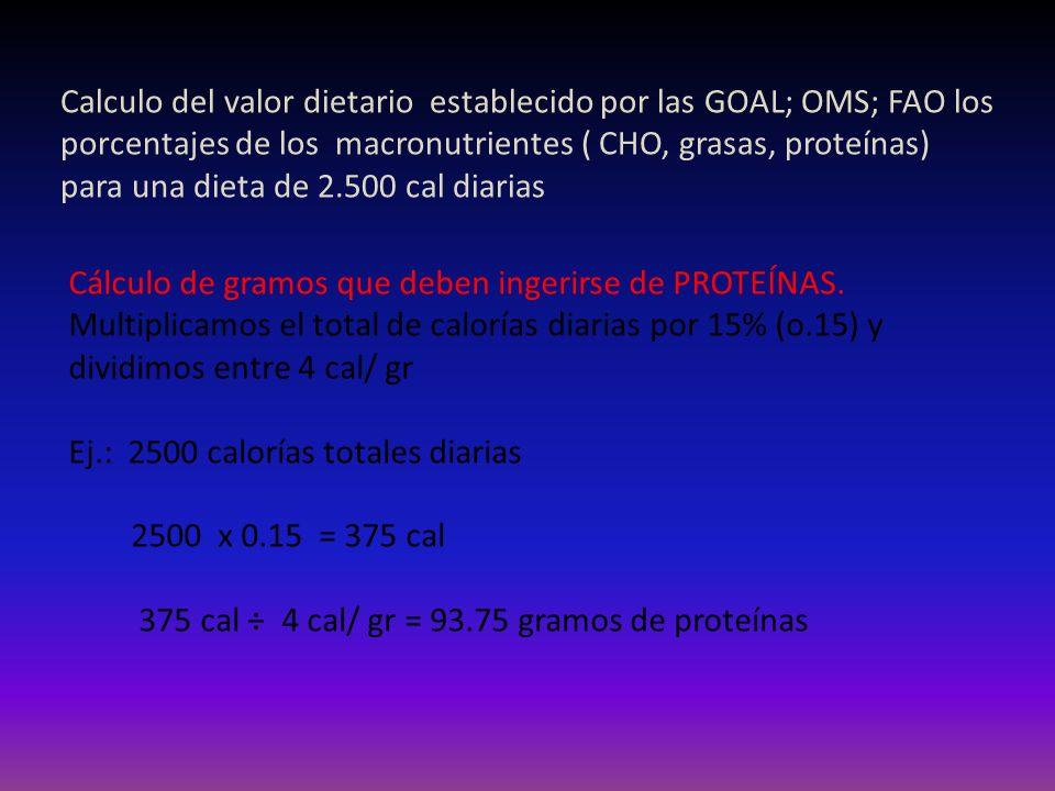 Cálculo de gramos que deben ingerirse de CARBOHIDRATOS Multiplicamos el total de calorías diarias por 55% (o.55) y dividimos entre 4 cal/ gr Ej.: 2500 calorías totales diarias 2500 x 0.55 = 1375 cal 1375 cal ÷ 4 cal/ gr = 343.75 gramos de CHO