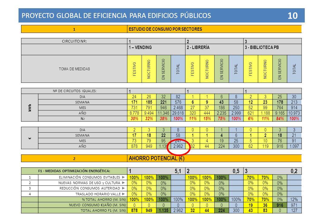 PROYECTO GLOBAL DE EFICIENCIA PARA EDIFICIOS PÚBLICOS 10 1 ESTUDIO DE CONSUMO POR SECTORES CIRCUITO Nº: 1 2 3 1 – VENDING 2 - LIBRERÍA 3 - BIBLIOTECA PB TOMA DE MEDIDAS FESTIVO NOCTURNO EN SERVICIO TOTAL FESTIVO NOCTURNO EN SERVICIO TOTAL FESTIVO NOCTURNO EN SERVICIO TOTAL Nº DE CIRCUITOS IGUALES: 1 1 1 kWh DIA 242632821168232530 SEMANA 171185221 576 6943 58 1223178 213 MES 7317919462.46827371862505299764914 AÑO 8.7789.49411.34629.6183204442.2352.9996211.1889.16510.973 %: 30%32%38%100%11%15%75%100%6%11%84%100% DIA 233800110033 SEMANA 171822 58 114 6 1218 21 MES 7379952473419255107691 AÑO 8789491.1352.9623244224300621199161.097 2 AHORRO POTENCIAL () F1 - MEDIDAS OPTIMIZACIÓN ENERGÉTICA: 1 5,12 0,53 0,2 1ELIMINACIÓN CONSUMOS EVITABLES 100% 70% 0% 2NUEVAS NORMAS DE USO y CULTURA 0% 3REDUCCIÓN CONSUMOS AUTERIDAD 0% 4TRASLADO HORARIO VALLE 0% % TOTAL AHORRO (M.