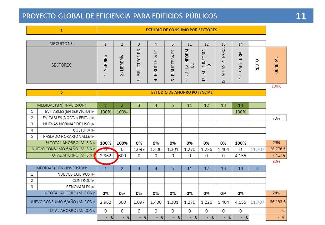 PROYECTO GLOBAL DE EFICIENCIA PARA EDIFICIOS PÚBLICOS 11 1 ESTUDIO DE CONSUMO POR SECTORES CIRCUITO Nº: 1234511121314 SECTORES 1 - VENDING 2 - LIBRERÍ