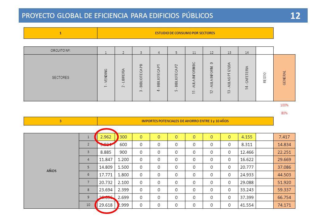 PROYECTO GLOBAL DE EFICIENCIA PARA EDIFICIOS PÚBLICOS 12 1 ESTUDIO DE CONSUMO POR SECTORES CIRCUITO Nº: 1234511121314 SECTORES 1 - VENDING 2 - LIBRERÍ