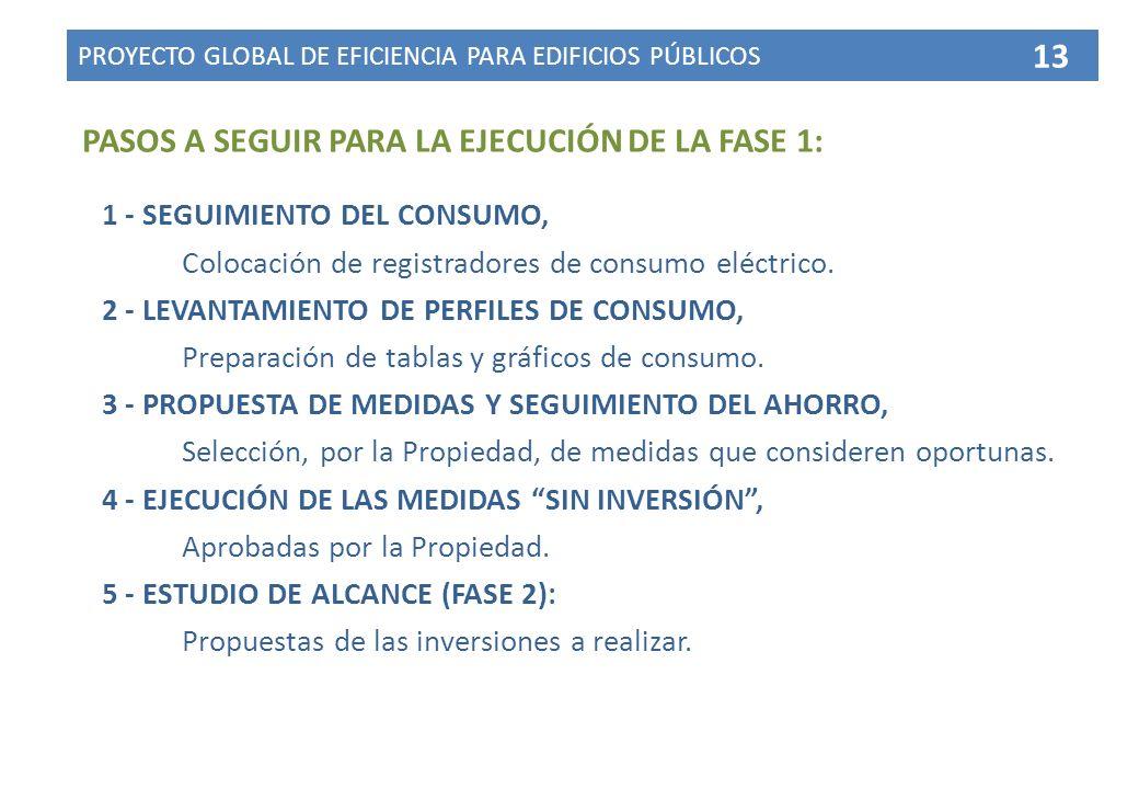 PASOS A SEGUIR PARA LA EJECUCIÓN DE LA FASE 1: 1 - SEGUIMIENTO DEL CONSUMO, Colocación de registradores de consumo eléctrico.