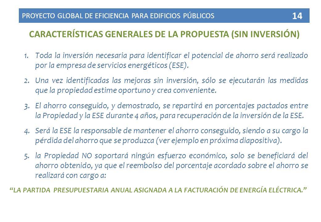 CARACTERÍSTICAS GENERALES DE LA PROPUESTA (SIN INVERSIÓN) 1.Toda la inversión necesaria para identificar el potencial de ahorro será realizado por la empresa de servicios energéticos (ESE).