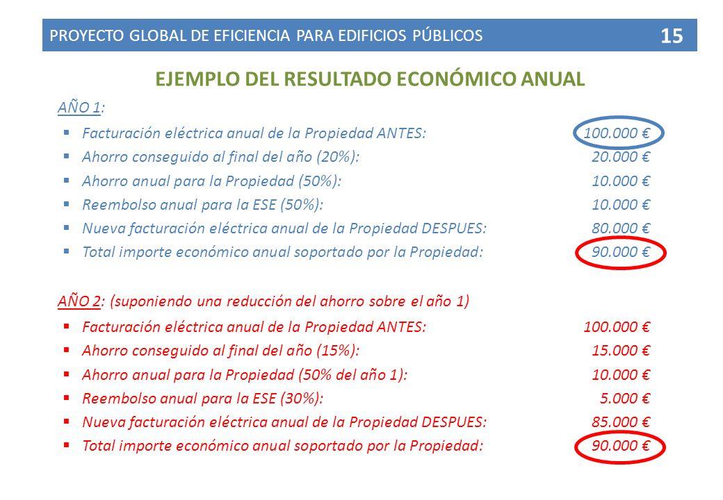 EJEMPLO DEL RESULTADO ECONÓMICO ANUAL AÑO 1: Facturación eléctrica anual de la Propiedad ANTES:100.000 Ahorro conseguido al final del año (20%):20.000 Ahorro anual para la Propiedad (50%):10.000 Reembolso anual para la ESE (50%):10.000 Nueva facturación eléctrica anual de la Propiedad DESPUES:80.000 Total importe económico anual soportado por la Propiedad:90.000 PROYECTO GLOBAL DE EFICIENCIA PARA EDIFICIOS PÚBLICOS 15 AÑO 2: (suponiendo una reducción del ahorro sobre el año 1) Facturación eléctrica anual de la Propiedad ANTES:100.000 Ahorro conseguido al final del año (15%):15.000 Ahorro anual para la Propiedad (50% del año 1):10.000 Reembolso anual para la ESE (30%):5.000 Nueva facturación eléctrica anual de la Propiedad DESPUES:85.000 Total importe económico anual soportado por la Propiedad:90.000