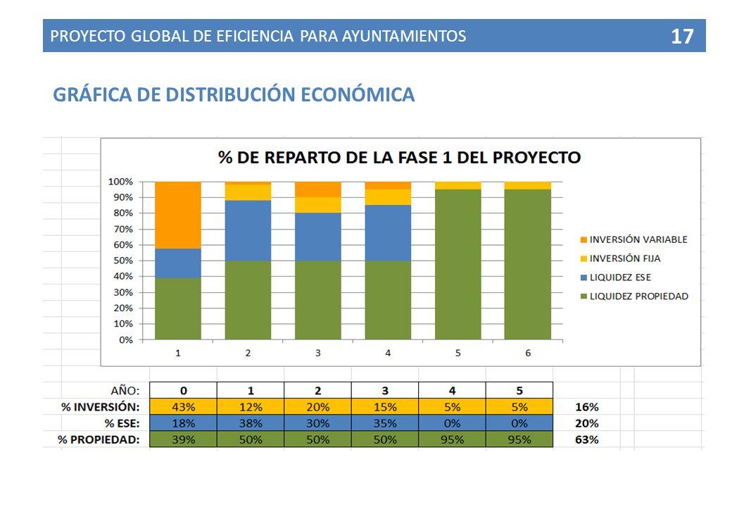 GRÁFICA DE DISTRIBUCIÓN ECONÓMICA PROYECTO GLOBAL DE EFICIENCIA PARA AYUNTAMIENTOS 17