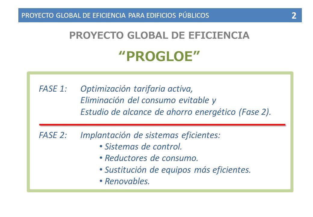 PROYECTO GLOBAL DE EFICIENCIA PROGLOE FASE 1:Optimización tarifaria activa, Eliminación del consumo evitable y Estudio de alcance de ahorro energético