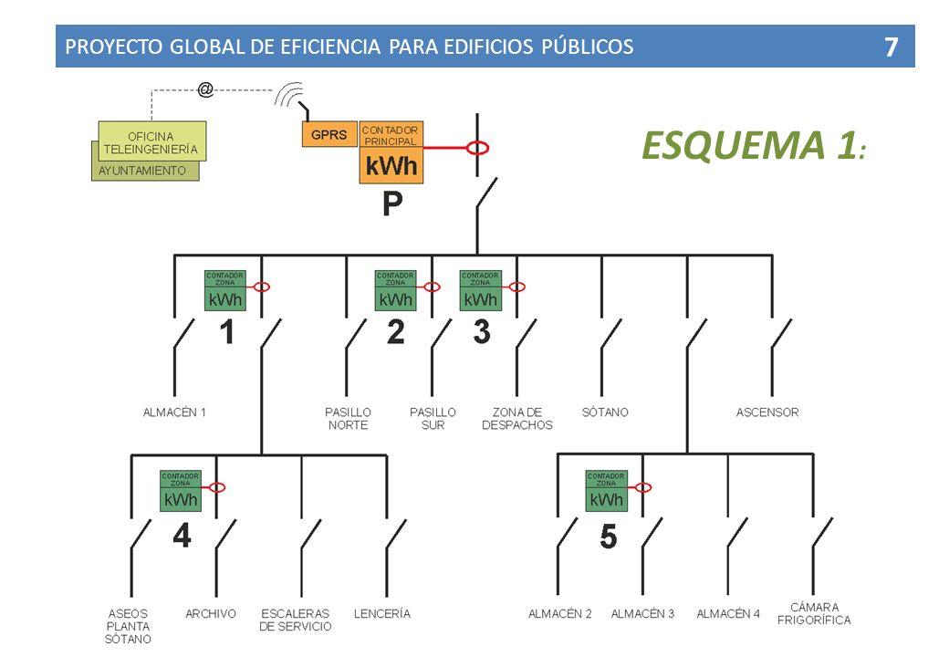 PROYECTO GLOBAL DE EFICIENCIA PARA EDIFICIOS PÚBLICOS 7 ESQUEMA 1 :