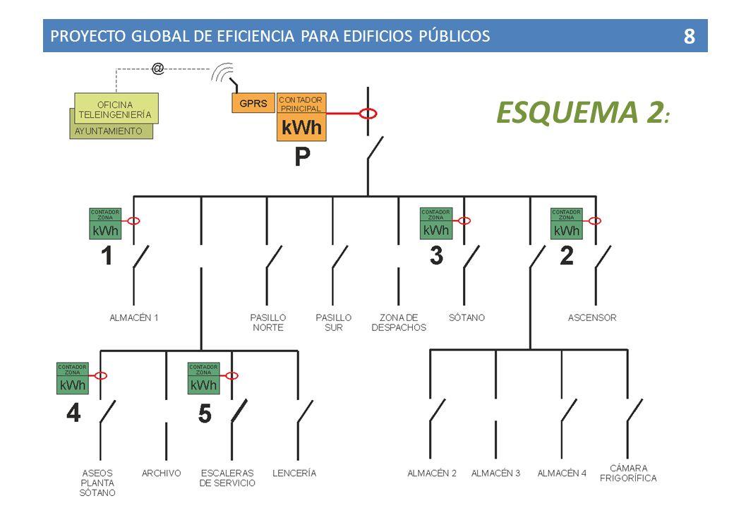 PROYECTO GLOBAL DE EFICIENCIA PARA EDIFICIOS PÚBLICOS 8 ESQUEMA 2 :