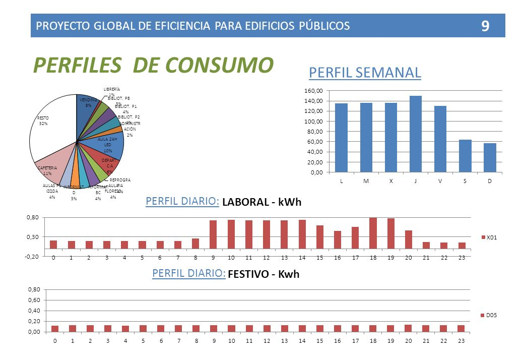PROYECTO GLOBAL DE EFICIENCIA PARA EDIFICIOS PÚBLICOS 9 PERFILES DE CONSUMO PERFIL SEMANAL PERFIL DIARIO: