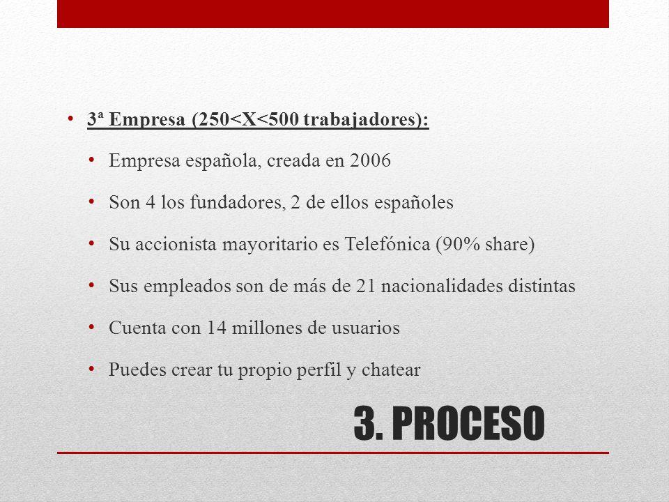 3. PROCESO 3ª Empresa (250<X<500 trabajadores): Empresa española, creada en 2006 Son 4 los fundadores, 2 de ellos españoles Su accionista mayoritario