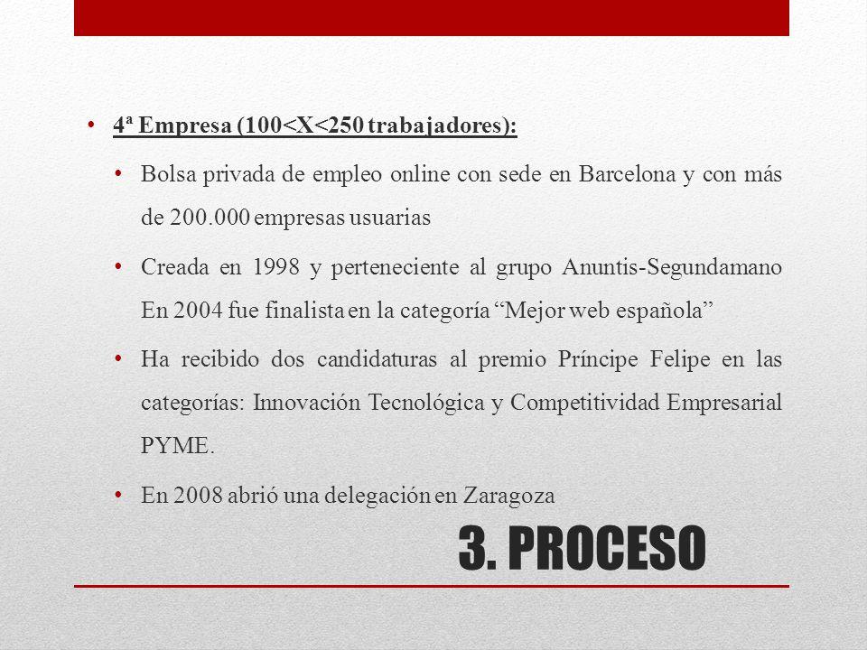 3. PROCESO 4ª Empresa (100<X<250 trabajadores): Bolsa privada de empleo online con sede en Barcelona y con más de 200.000 empresas usuarias Creada en
