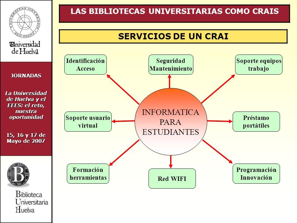 JORNADAS La Universidad de Huelva y el EEES: el reto, nuestra oportunidad 15, 16 y 17 de Mayo de 2007 LAS BIBLIOTECAS UNIVERSITARIAS COMO CRAIS SERVICIOS DE UN CRAI Identificación Acceso Soporte usuario virtual Seguridad Mantenimiento Formación herramientas Préstamo portátiles Programación Innovación Soporte equipos trabajo Red WIFI INFORMATICA PARA ESTUDIANTES