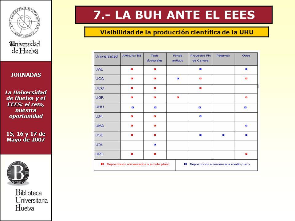 JORNADAS La Universidad de Huelva y el EEES: el reto, nuestra oportunidad 15, 16 y 17 de Mayo de 2007 7.- LA BUH ANTE EL EEES Visibilidad de la producción científica de la UHU