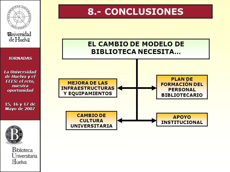 JORNADAS La Universidad de Huelva y el EEES: el reto, nuestra oportunidad 15, 16 y 17 de Mayo de 2007 8.- CONCLUSIONES EL CAMBIO DE MODELO DE BIBLIOTECA NECESITA… APOYO INSTITUCIONAL CAMBIO DE CULTURA UNIVERSITARIA PLAN DE FORMACIÓN DEL PERSONAL BIBLIOTECARIO MEJORA DE LAS INFRAESTRUCTURAS Y EQUIPAMIENTOS