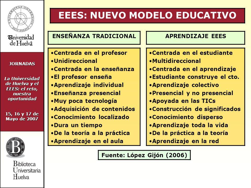 JORNADAS La Universidad de Huelva y el EEES: el reto, nuestra oportunidad 15, 16 y 17 de Mayo de 2007 7.- LA BUH ANTE EL EEES Biblioteca digital Tipo de recursos Recursos individuales