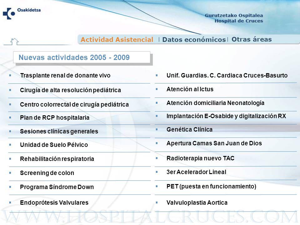 Actividad AsistencialDatos económicos Nuevas actividades 2005 - 2009 Trasplante renal de donante vivo Cirugía de alta resolución pediátrica Centro col