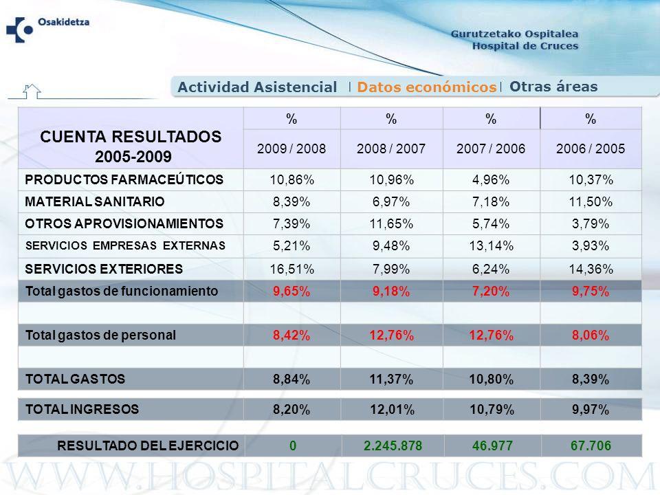 CUENTA RESULTADOS 2005-2009 %% 2009 / 20082008 / 20072007 / 20062006 / 2005 PRODUCTOS FARMACEÚTICOS 10,86% 10,96%4,96%10,37% MATERIAL SANITARIO8,39%6,