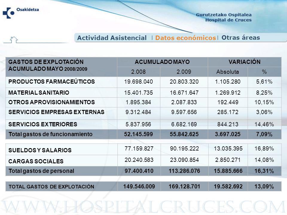 GASTOS DE EXPLOTACIÓN ACUMULADO MAYO 2008/2009 ACUMULADO MAYOVARIACIÓN 2.0082.009 Absoluta% PRODUCTOS FARMACEÚTICOS19.698.04020.803.3201.105.2805,61%