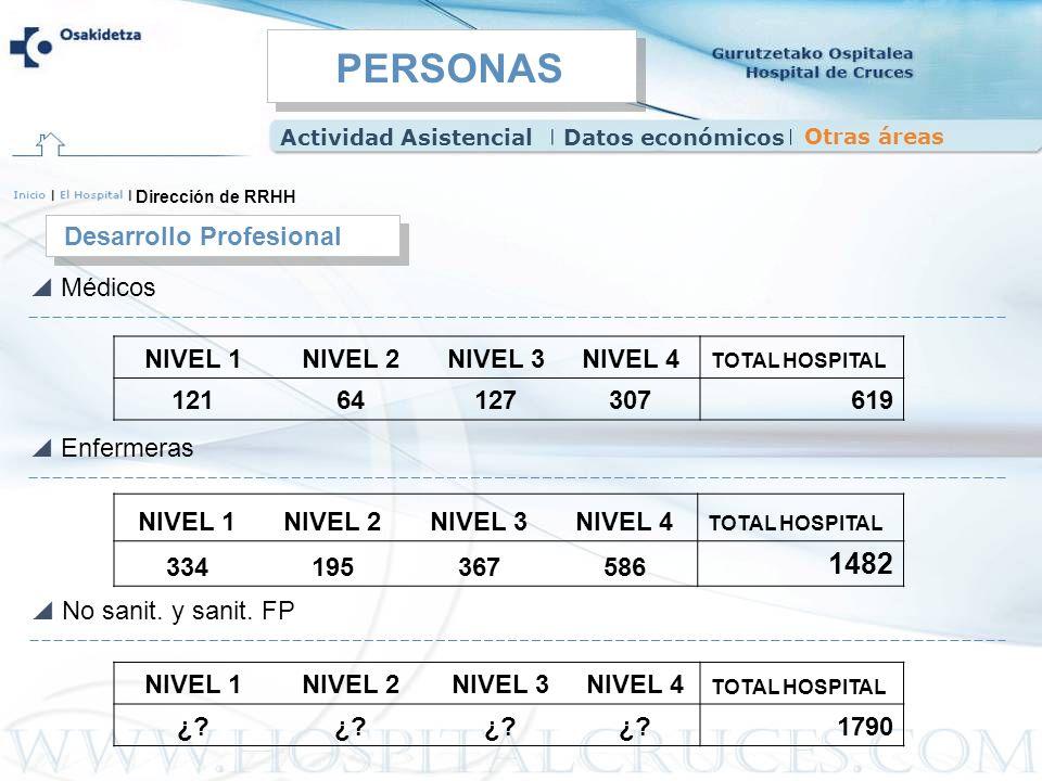 NIVEL 1NIVEL 2NIVEL 3NIVEL 4 TOTAL HOSPITAL 334195367586 1482 NIVEL 1NIVEL 2NIVEL 3NIVEL 4 TOTAL HOSPITAL 12164127307619 Desarrollo Profesional Direcc