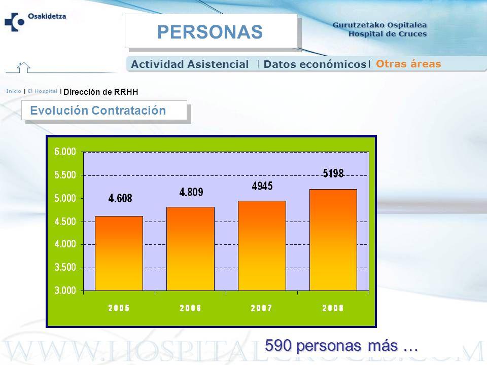 590 personas más … Evolución Contratación Dirección de RRHH Actividad AsistencialDatos económicos Otras áreas PERSONAS
