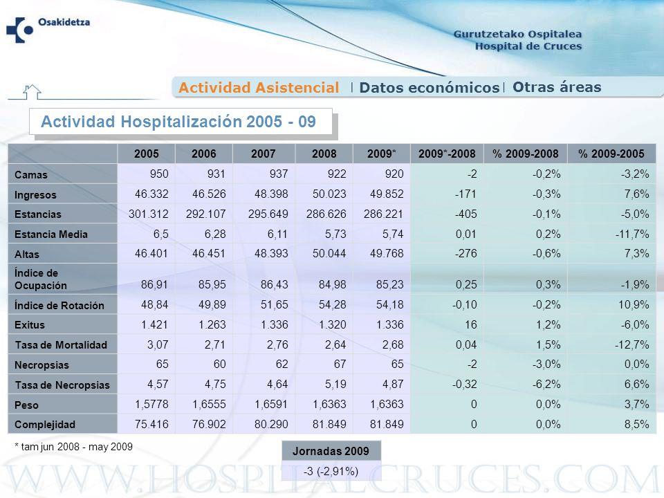 Actividad AsistencialDatos económicos 20052006200720082009*2009*-2008% 2009-2008% 2009-2005 Camas 950931937922920-2-0,2%-3,2% Ingresos 46.33246.52648.