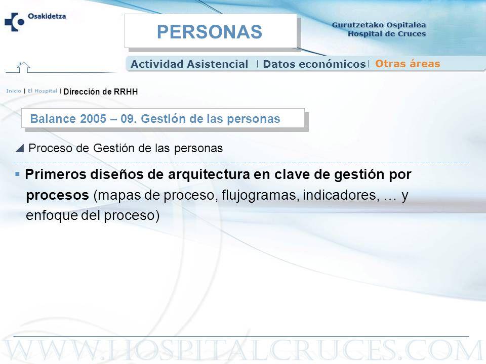 Primeros diseños de arquitectura en clave de gestión por procesos (mapas de proceso, flujogramas, indicadores, … y enfoque del proceso) Balance 2005 –