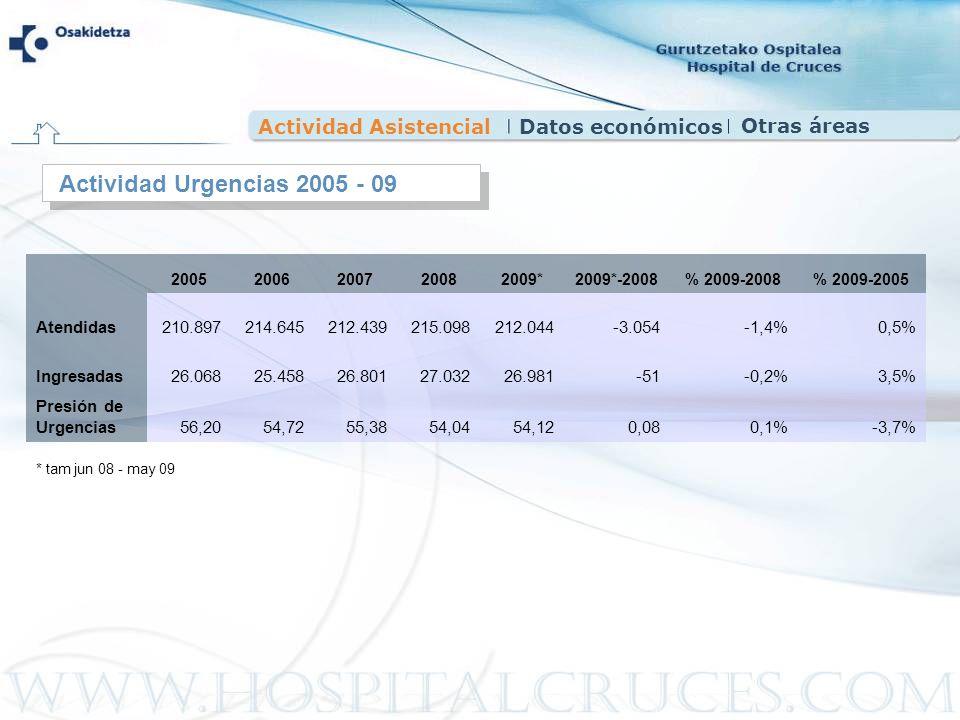 Actividad AsistencialDatos económicos Actividad Urgencias 2005 - 09 20052006200720082009*2009*-2008% 2009-2008% 2009-2005 Atendidas210.897214.645212.4