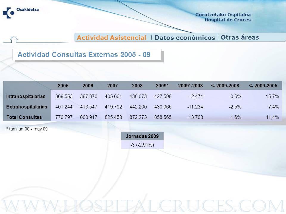Actividad AsistencialDatos económicos Actividad Consultas Externas 2005 - 09 20052006200720082009*2009*-2008% 2009-2008% 2009-2005 Intrahospitalarias3
