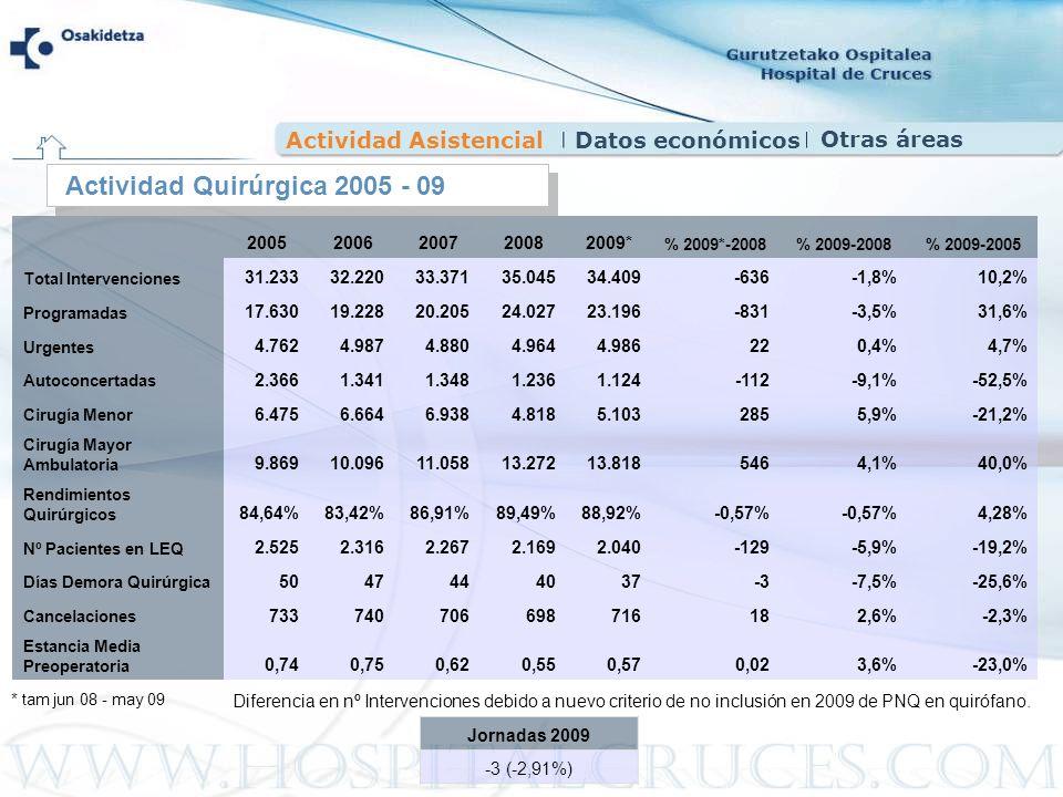 Actividad AsistencialDatos económicos Actividad Quirúrgica 2005 - 09 20052006200720082009* % 2009*-2008% 2009-2008% 2009-2005 Total Intervenciones 31.