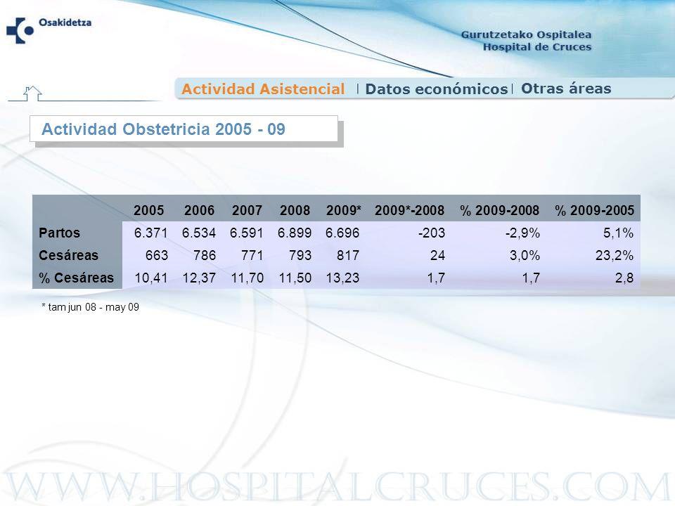 Actividad AsistencialDatos económicos Actividad Obstetricia 2005 - 09 20052006200720082009*2009*-2008% 2009-2008% 2009-2005 Partos6.3716.5346.5916.899